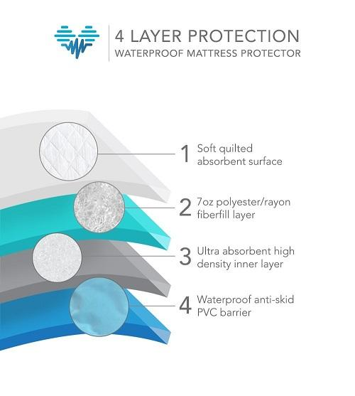 PharMeDoc waterproof mattress protector