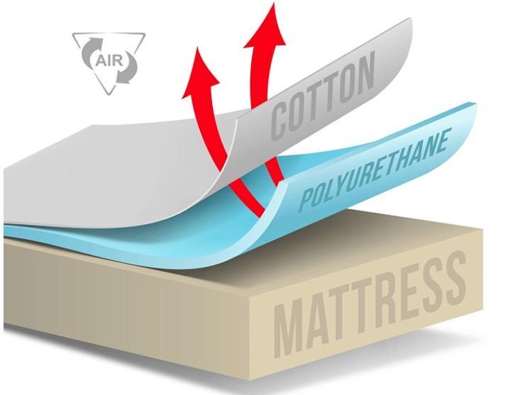 Best Bed Bug Mattress Cover 2019 Sleepingculture Com